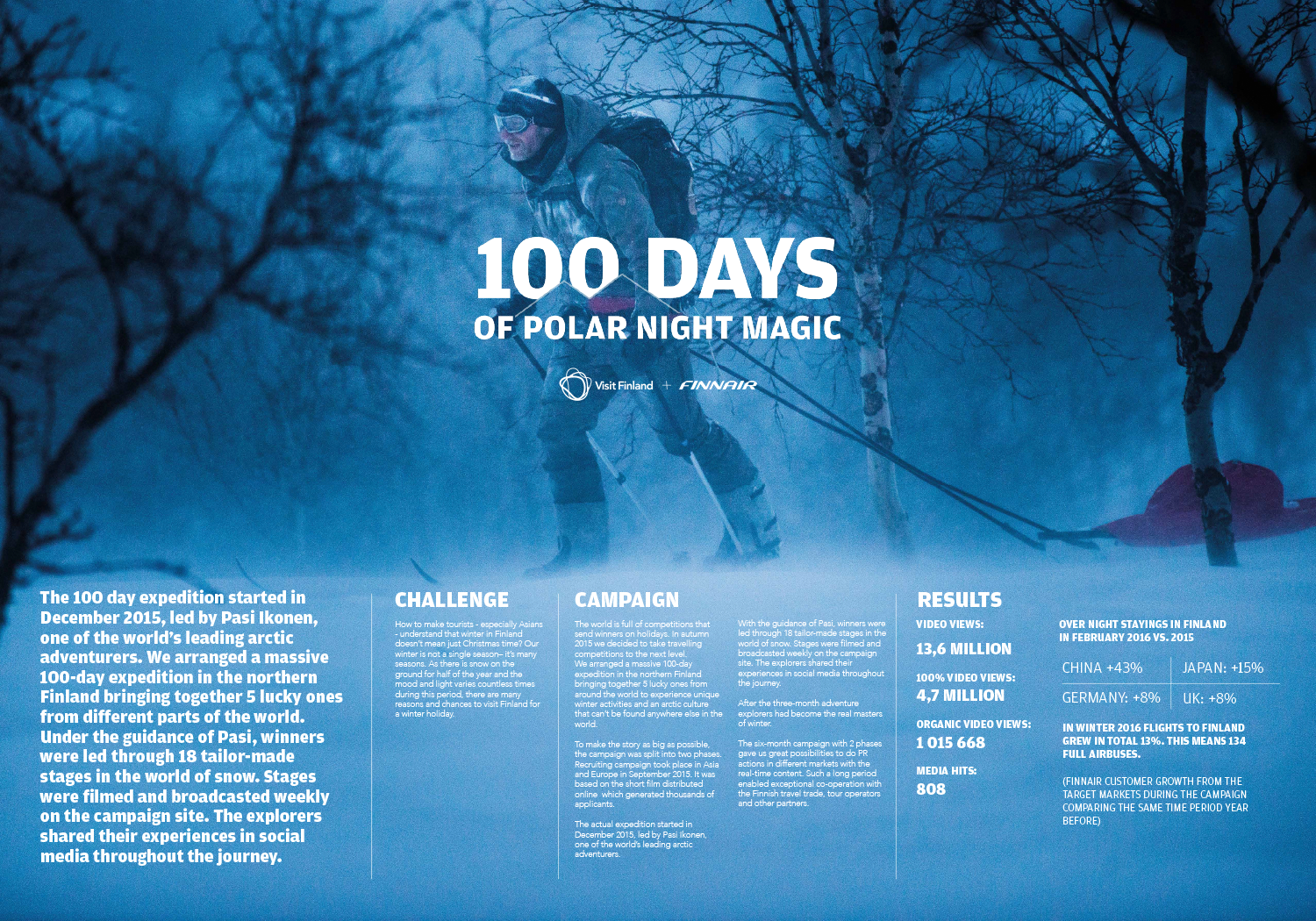 100 days of Polar Night Magic